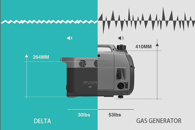 Delta vs gas